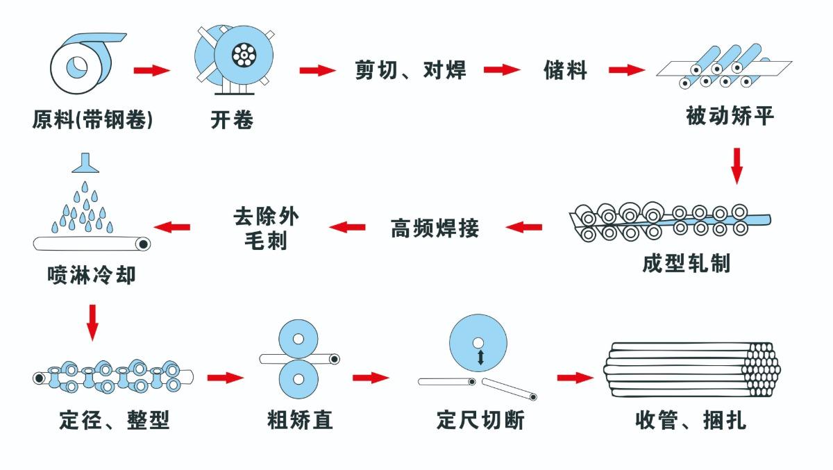 114扩140二手高频焊管生产线工艺流程